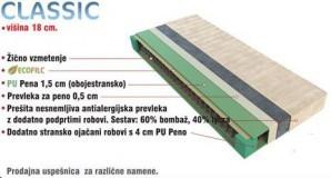 Vzmetnica Classic 120x200 cm