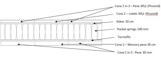 Vzmetnica Magnat memory-lateks-cocos 3D - 160x190 cm
