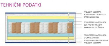 Vzmetnica Iris Micropocket prevleka+ 80x200 cm