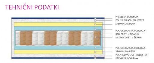 Vzmetnica Iris Micropocket - 90x200 cm