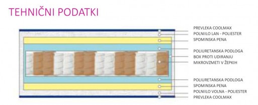 Vzmetnica Iris Micropocket - 80x190 cm